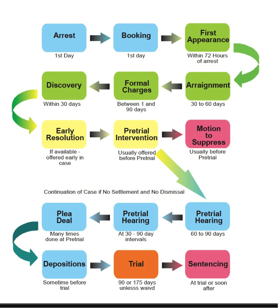 Criminal Law Process And It S Requirements Fort Myers